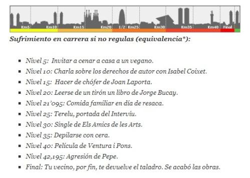 TABLA SUFRIMIENTO MARATÓ BARCELONA 2012