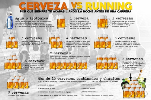 Cervezas vs Running