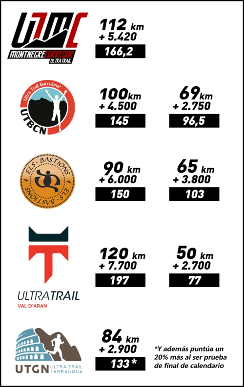 Catalonia Ultra Trail Cup (1)