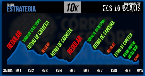 ESTRATEGIA CURSA ELS 10 BLAUS 2015 10k