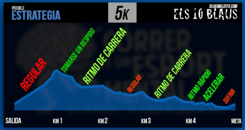 ESTRATEGIA CURSA ELS 10 BLAUS 2015 5k