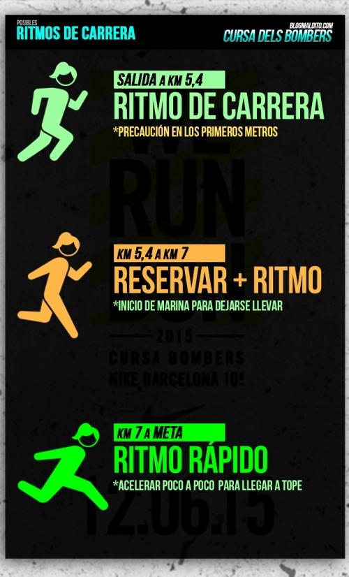RITMOS CURSA BOMBERS WE RUN BCN 2015