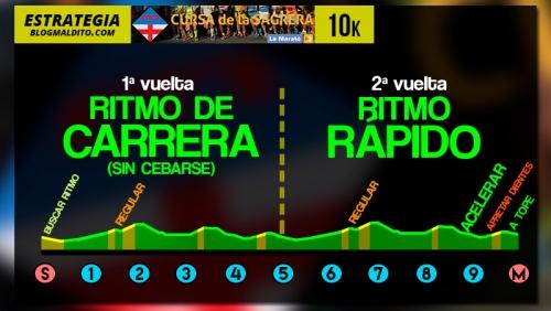 estrategia-cursa-sagrera-10k-2015-1