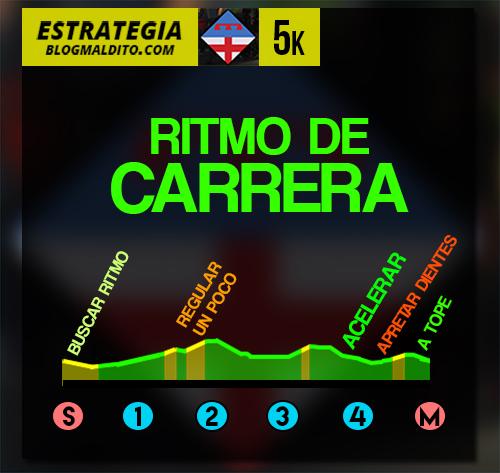 estrategia-cursa-sagrera-5k-2015-1