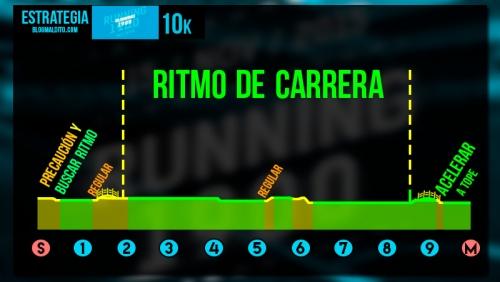estrategia-running-1900-rcde-10k