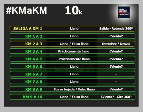 Nocturna Hospitalet 10k km a km circuito