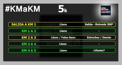 Nocturna Hospitalet 5k km a km circuito