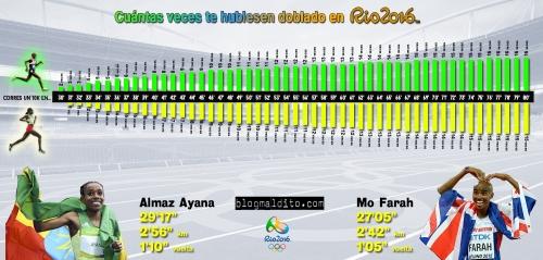 MO FARAH ALMAZ AYANA