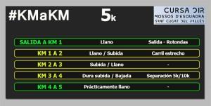 CURSA DIR MOSSOS SANT CUGAT 5k km a km circuito