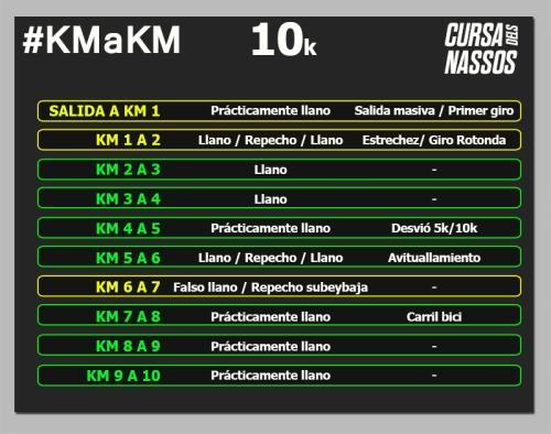 CURSA DELS NASSOS 10k km a km circuito