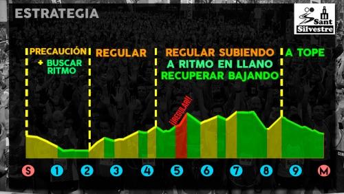 estrategia-san-silvestre-barcelonsa-10k-2015