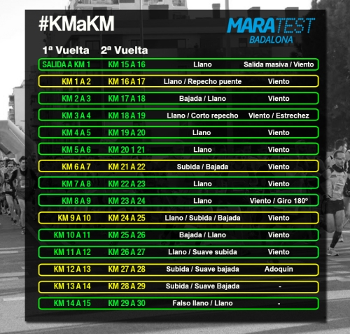 maratest-km-a-km-circuito
