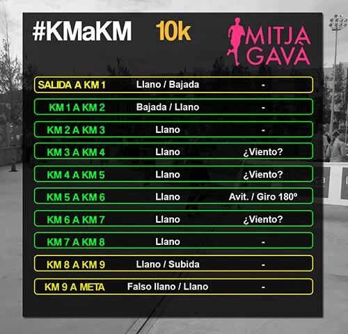 mitja-de-gava-km-a-km-circuito-10k