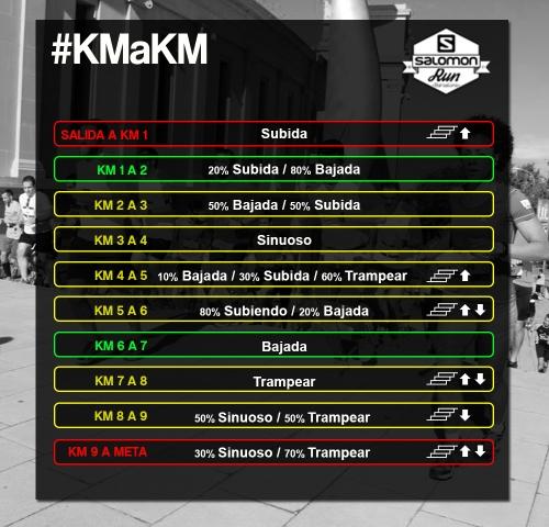 SALOMON RUN BCN km a km circuito 10k