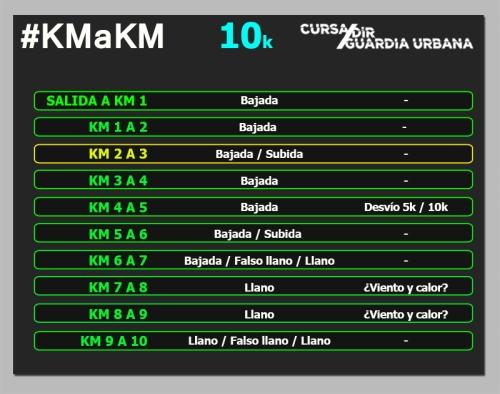 Cursa Dir 10k km a km circuito