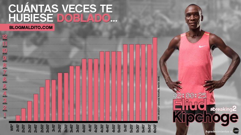Kipchoge Breaking2 blogmaldito 01