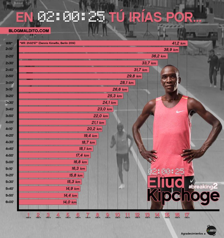 Kipchoge Breaking2 blogmaldito 02