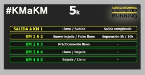 Cursa La Maquinista 5k km a km circuito