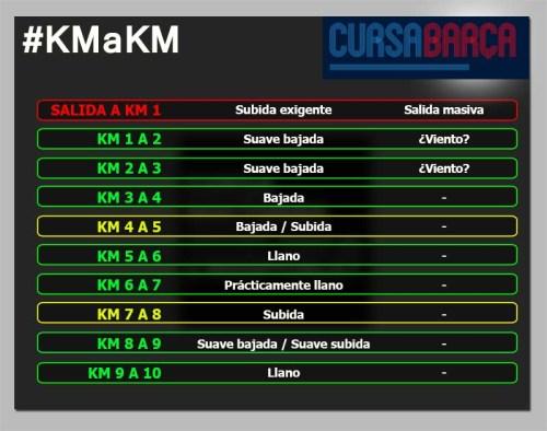 Cursa Barça 10k km a km circuito