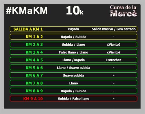 Cursa Mercè 10k km a km circuito