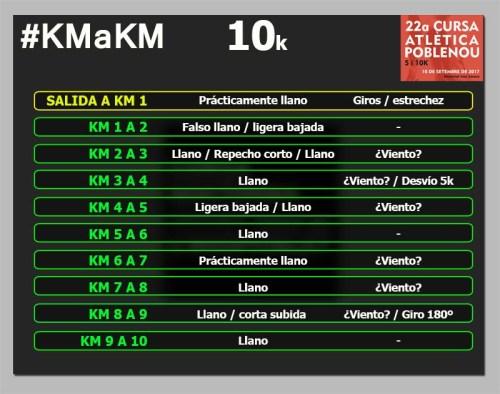 Cursa Poblenou 10k km a km circuito