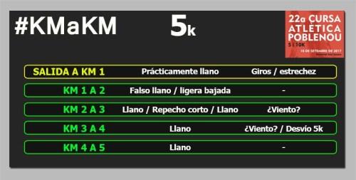 Cursa Poblenou 5k km a km circuito