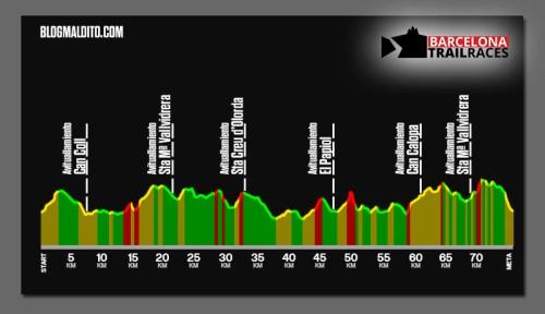 ESTRATEGIA BCN TRAIL RACES