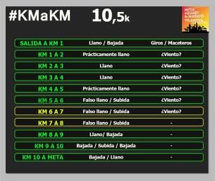 QUART VILANOVA 10k km a km circuito
