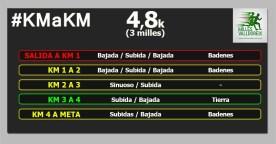 CURSA 3 MILLES VALLDOREIX km a km circuito