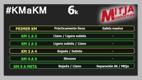 MITJA MONTORNÈS 6k km a km circuito