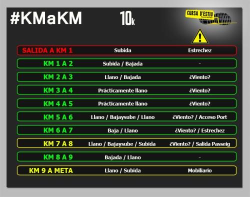 CURSA PREMIA 10k km a km circuito