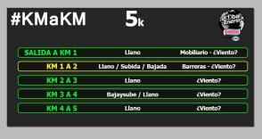 Bimbo Global Energy Race 5k km a km circuito