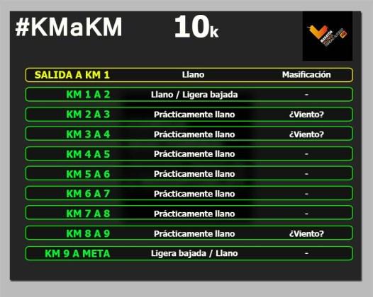 MARATON VALENCIA 10k km a km circuito