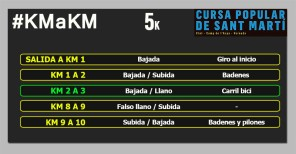 cursa sant marti clot 5k km a km circuito