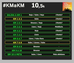 QUART VILANOVA 10k km a km circuito 2019