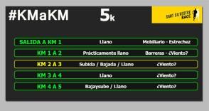 Sant Silvestre Badalona 5k km a km circuito 2019