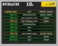 Sant Silvestre Badalona km a km circuito 2019